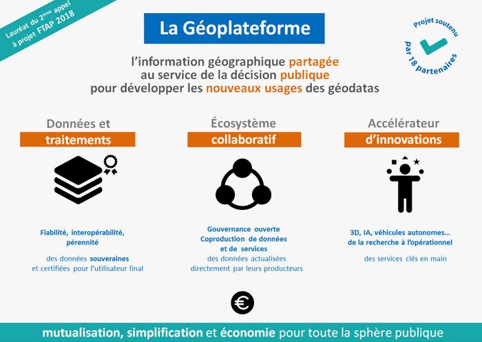 La Géoplateforme, l'espace public de l'information géographique